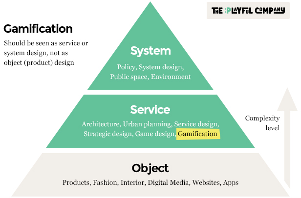 TPC-Gamification-Complexity-diagram