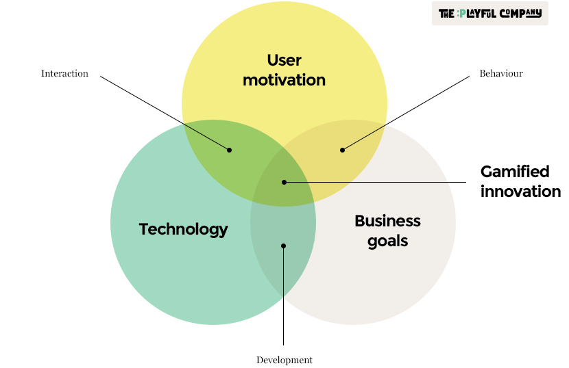 TPC-Gamification-VENN-diagram